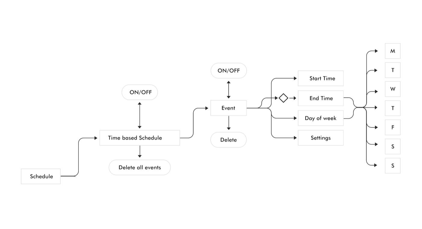 Dyson scheduling logic
